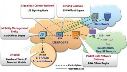 Mengenal lebih jauh tingkatan dan topologi Jaringan Telekomunikasi 2G atau selebihnya