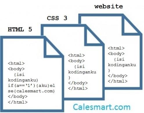 Bagaimana struktur dasar dan Cara membuat tabel dengan HTML 5?