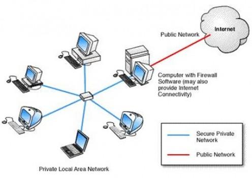Simulasi konfigurasi firewall dengan mengunakan Packet Tracer