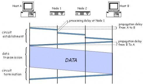 Taksonomi jaringan telekomunikasi dalam pengiriman informasi