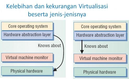 Kelebihan dan kekurangan Virtualisasi beserta jenis-jenisnya