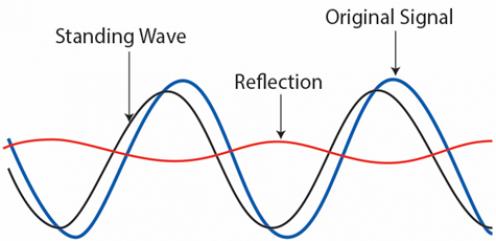 Pengertian Voltage Standing Wave Ratio dan cara menghitungnya