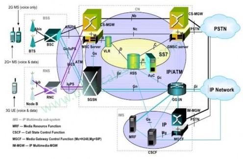 Tingkatan dan topologi dasar Jaringan Telekomunikasi 2G atau selebihnya